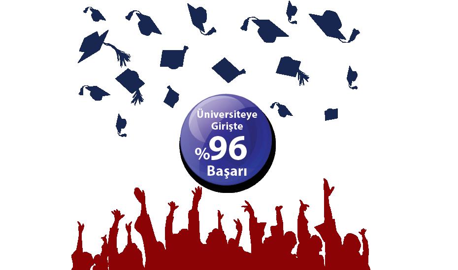 Üniversiteye Girişte %96 Başarı