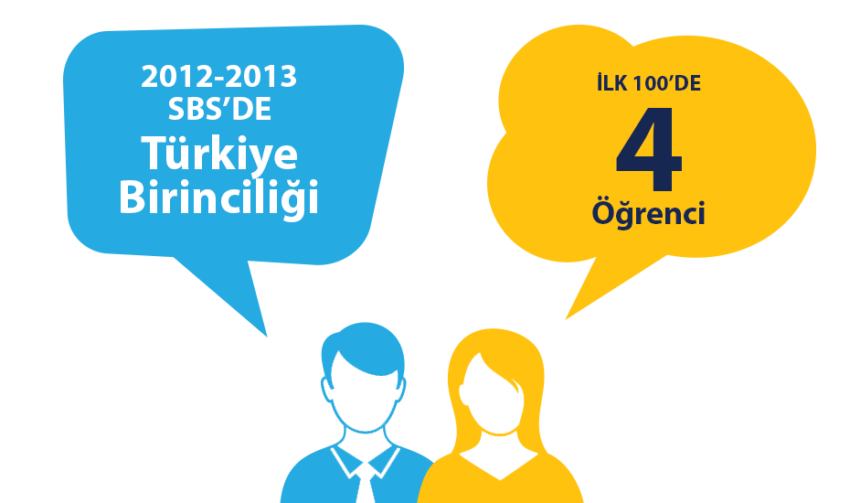2012-2013 SBS Türkiye Birincisi